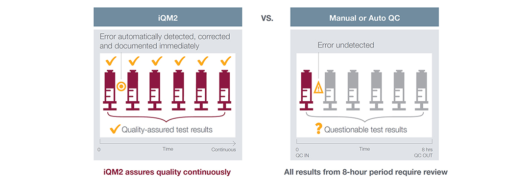 iQM2 vs. Traditional Quality Control Graphic