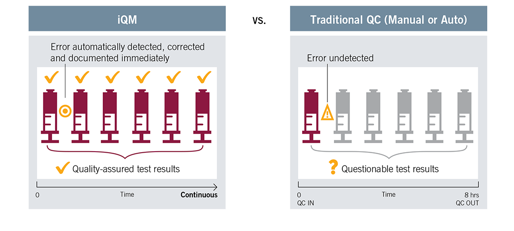 Continuous quality management vs. traditional QC