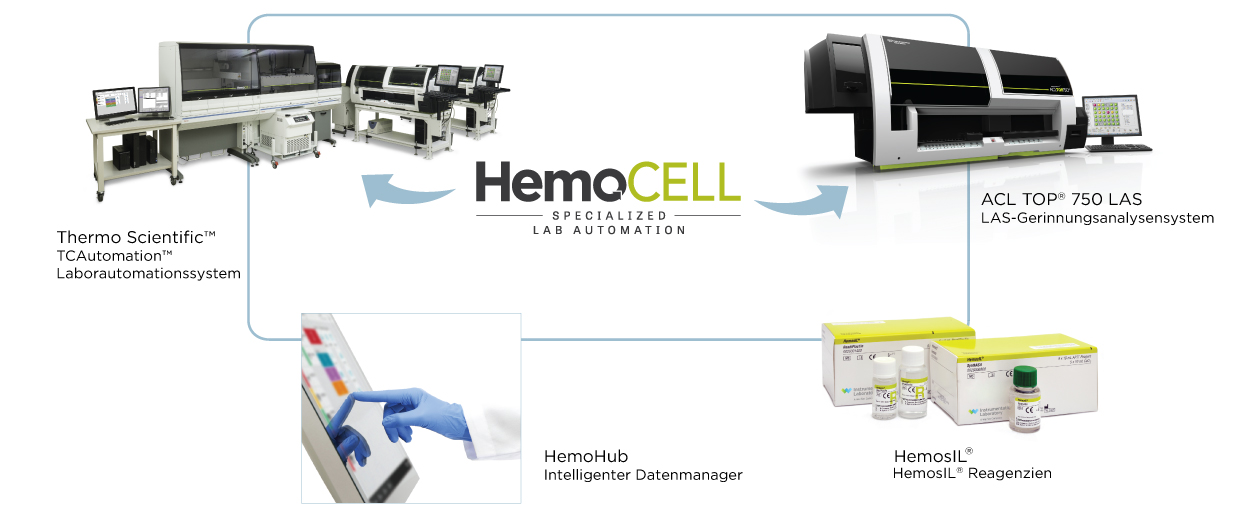 HemoCell Specialized Lab Automation