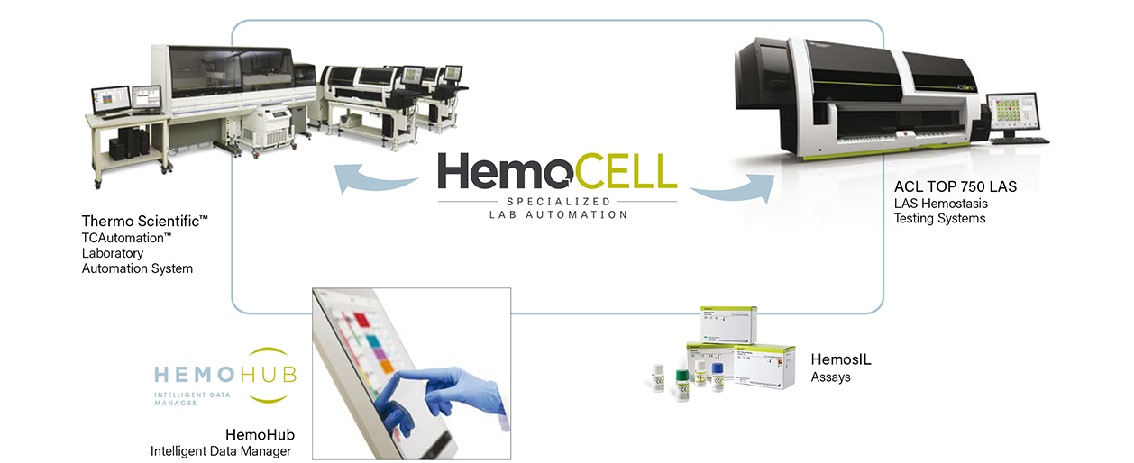 HemoCell Specialised Lab Automation